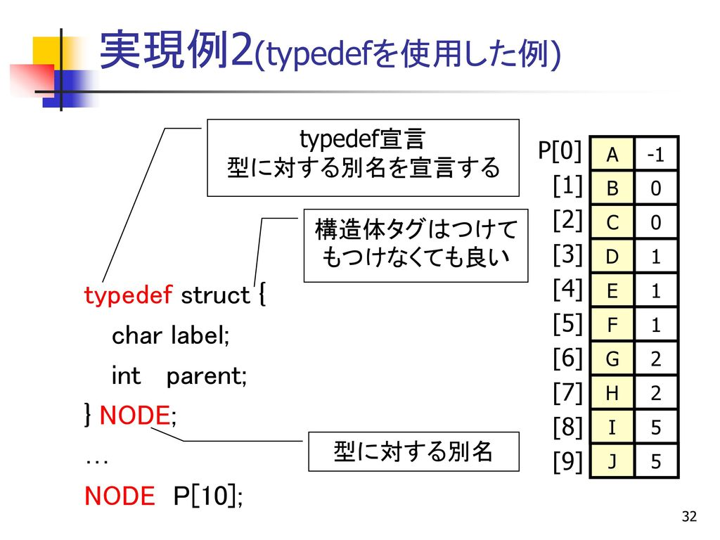実現例2(typedefを使用した例) typedef struct { char label; int parent; } NODE; …