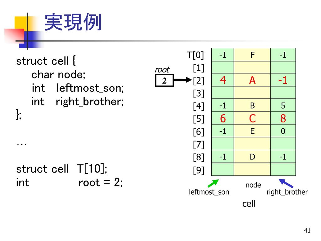 実現例 struct cell { char node; int leftmost_son; int right_brother; }; …