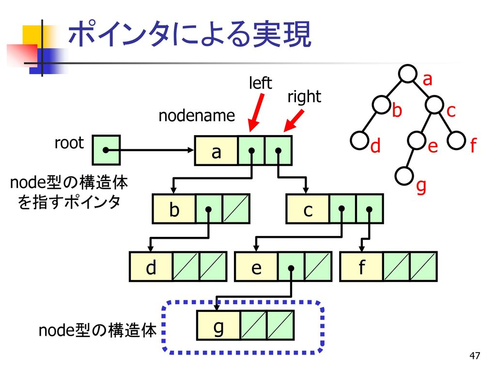 ポインタによる実現 d a b c e f g a b c d e f g left right nodename root