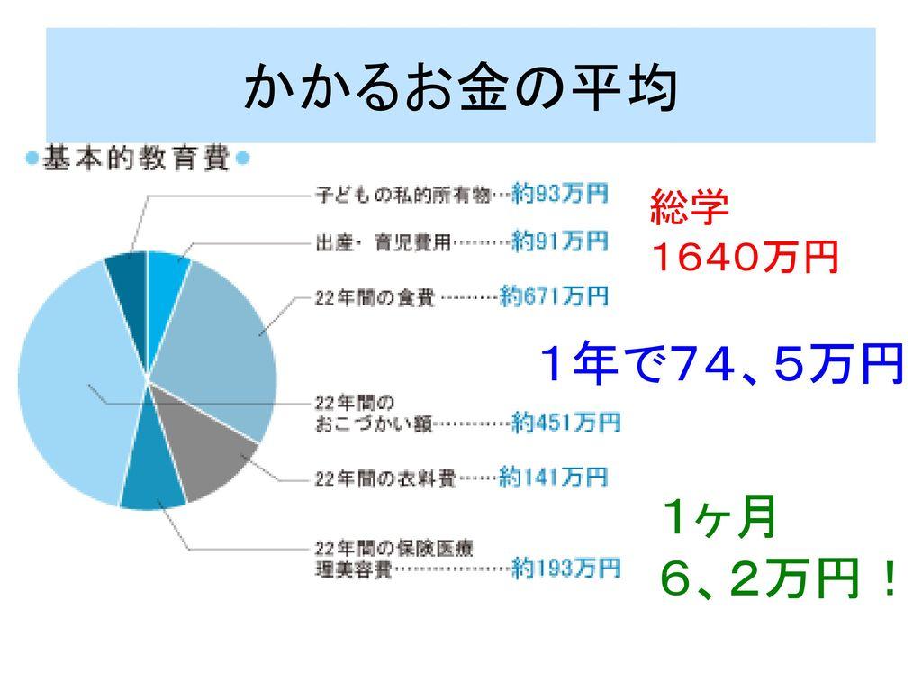 かかるお金の平均 総学 1640万円 1年で74、5万円 1ヶ月 6、2万円!