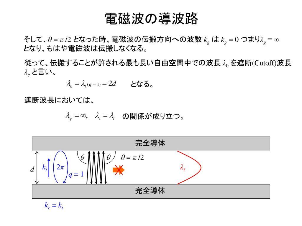 電磁波の導波路 そして、θ = π /2 となった時、電磁波の伝搬方向への波数 kg は kg = 0 つまりλg = ∞となり、もはや電磁波は伝搬しなくなる。 従って、伝搬することが許される最も長い自由空間中での波長 λ0 を遮断(Cutoff)波長 λc と言い、