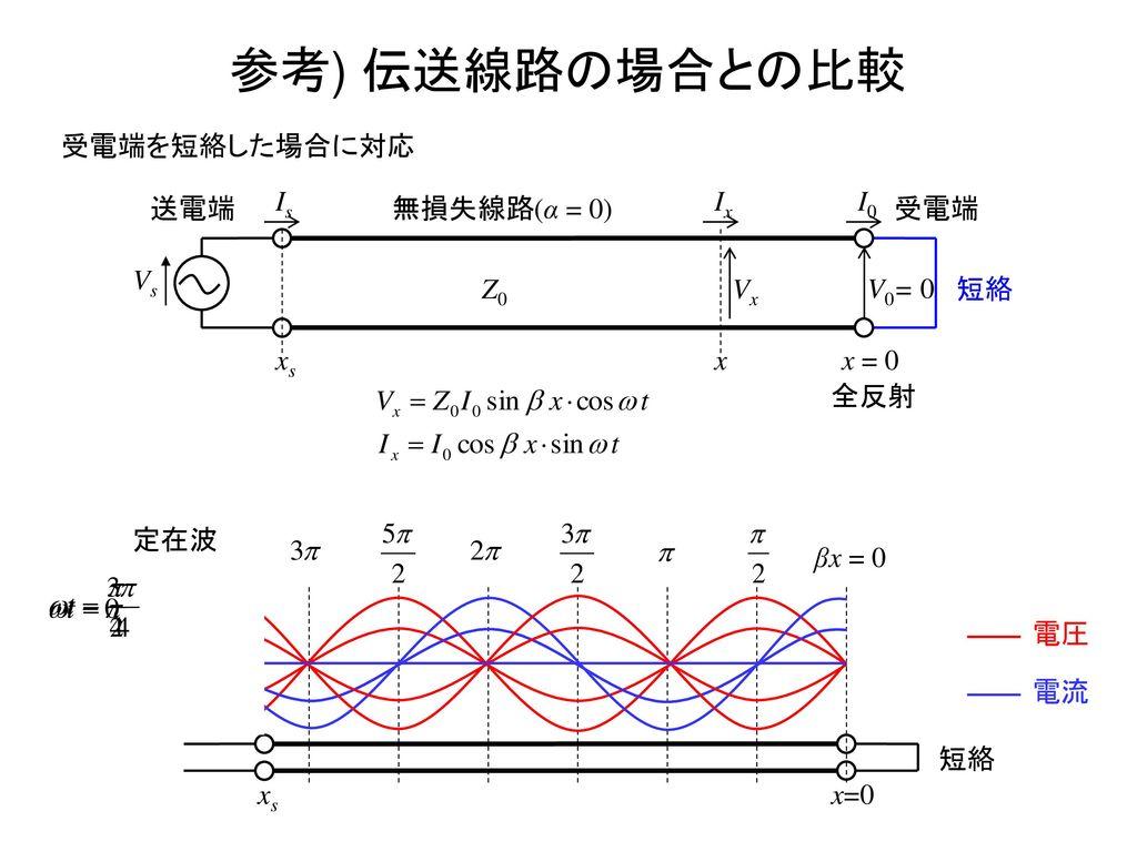 参考) 伝送線路の場合との比較 受電端を短絡した場合に対応 送電端 Vs x Z0 xs Vx Ix Is V0= 0 I0 x = 0