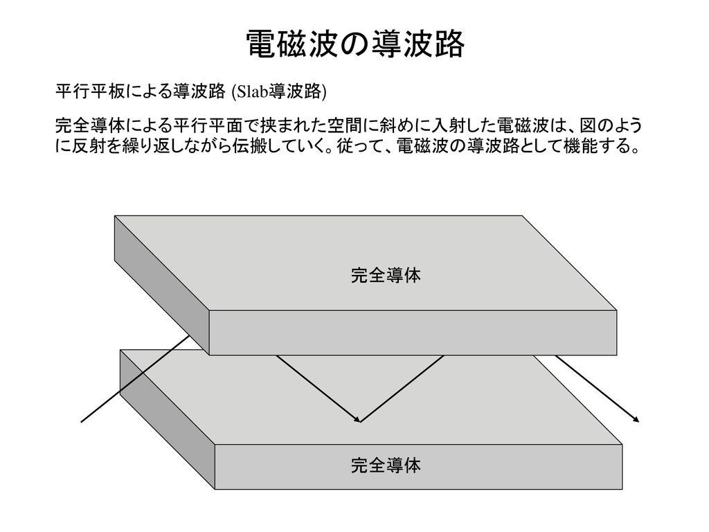 電磁波の導波路 平行平板による導波路 (Slab導波路)