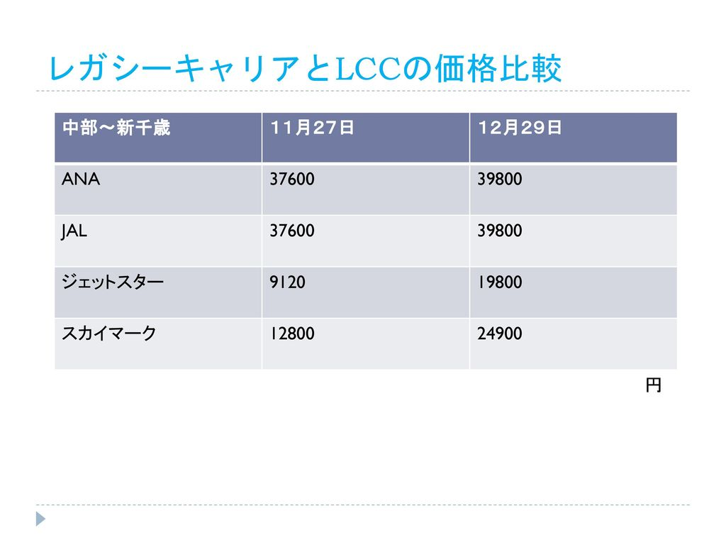 LCC 中京大学 増田ゼミD班. - ppt download