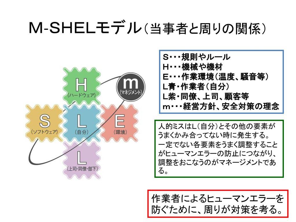 M-SHELモデル(当事者と周りの関係)