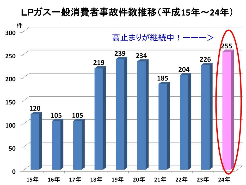 LPガス一般消費者事故件数推移(平成15年~24年)