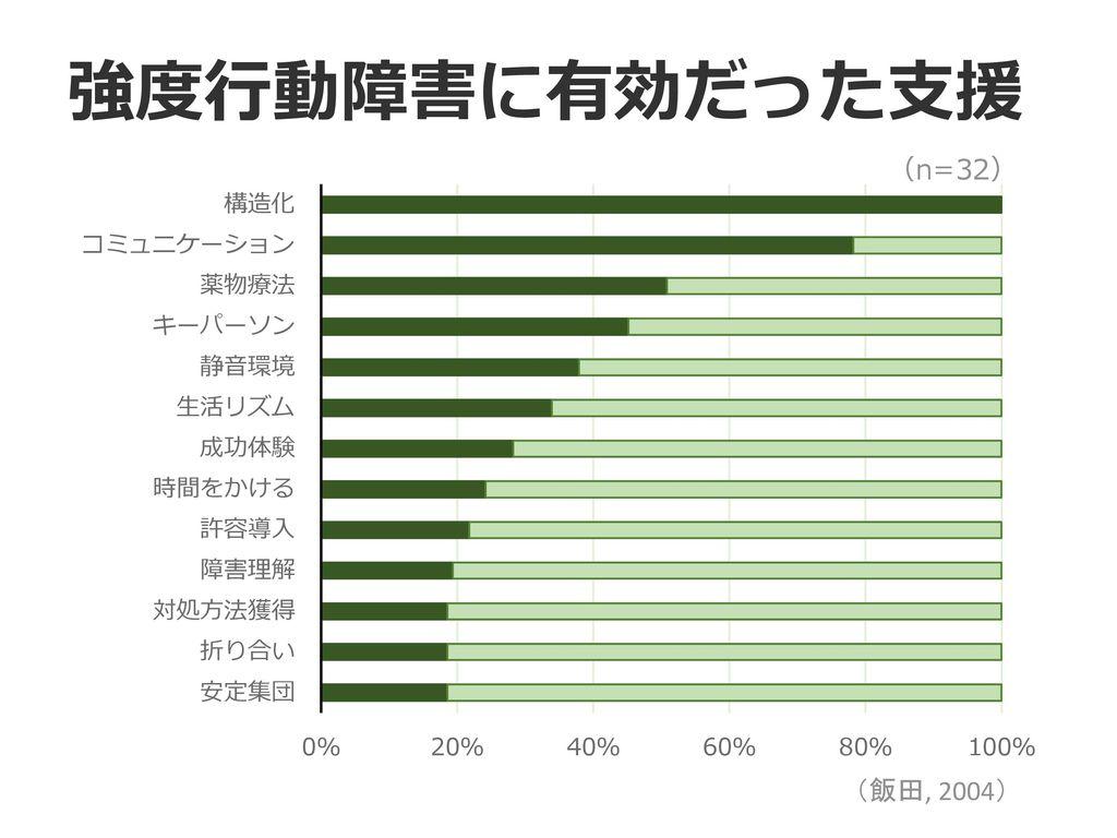 強度行動障害に有効だった支援 (n=32) (飯田, 2004)
