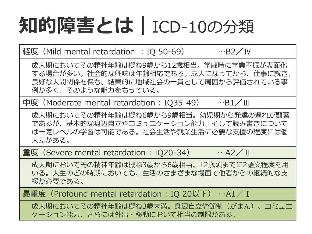 知的障害とは|ICD-10の分類 軽度(Mild mental retardation : IQ 50-69) …B2/Ⅳ