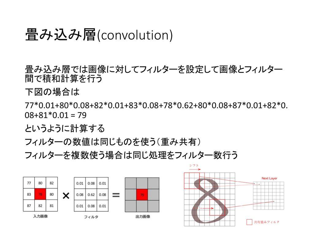 畳み込み層(convolution)
