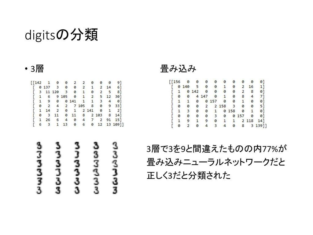 digitsの分類 3層 畳み込み. 3層で3を9と間違えたものの内77%が. 畳み込みニューラルネットワークだと.