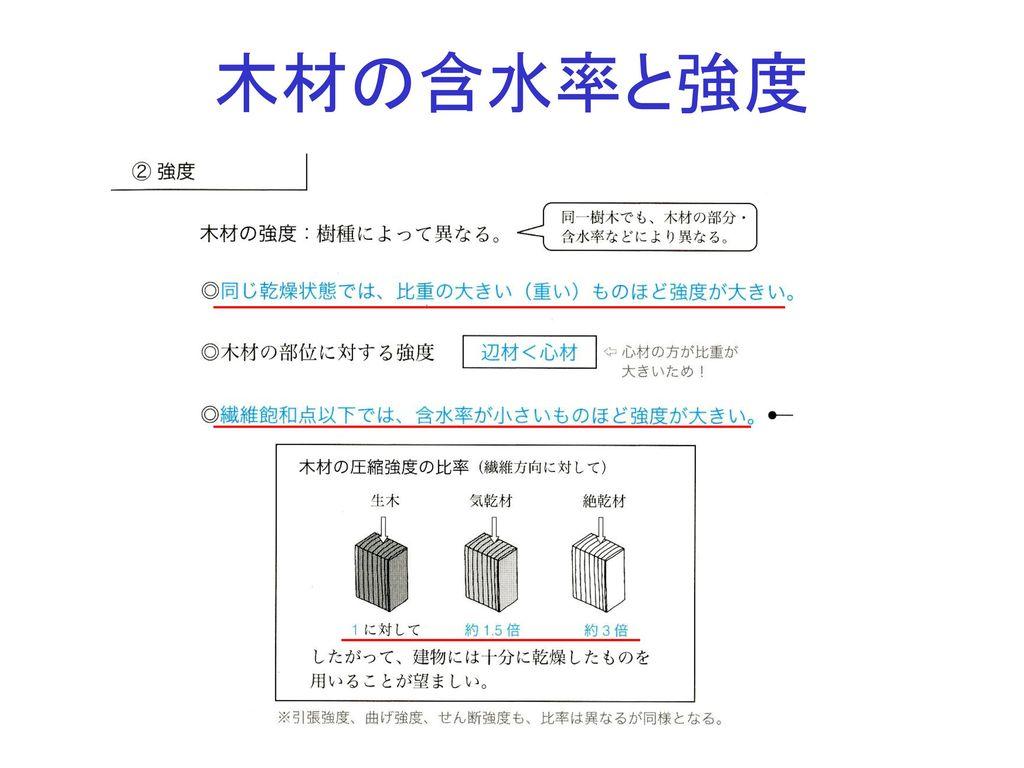 木材の含水率と強度