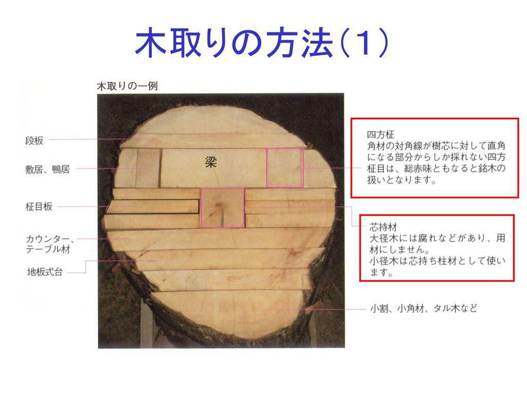 木取りの方法(1)