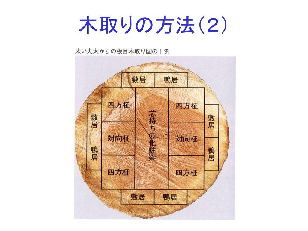 木取りの方法(2)