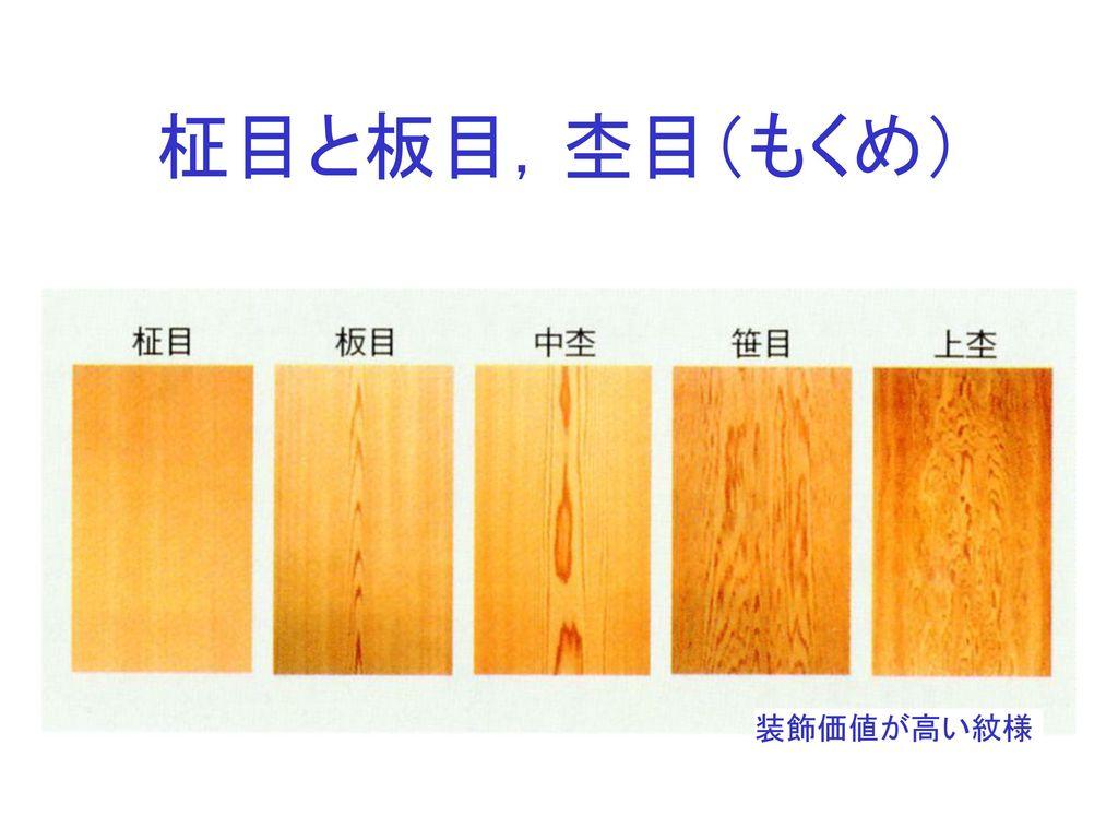 柾目と板目,杢目(もくめ) 装飾価値が高い紋様