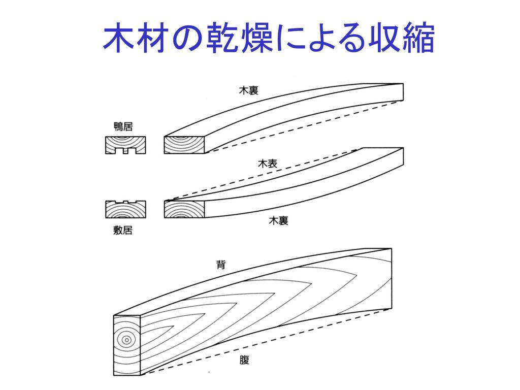 木材の乾燥による収縮