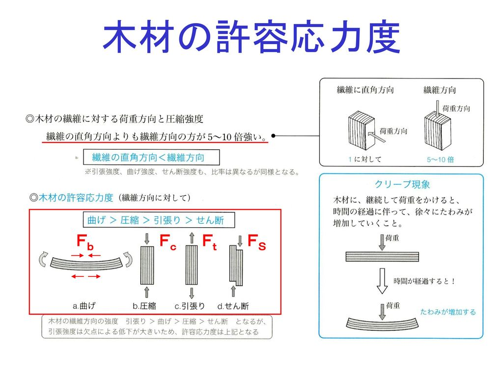 木材の許容応力度 Fb Fc Ft FS