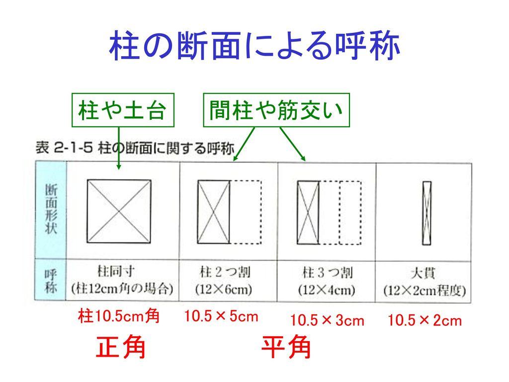 柱の断面による呼称 柱や土台 間柱や筋交い 柱10.5cm角 10.5×5cm 10.5×3cm 10.5×2cm 正角 平角