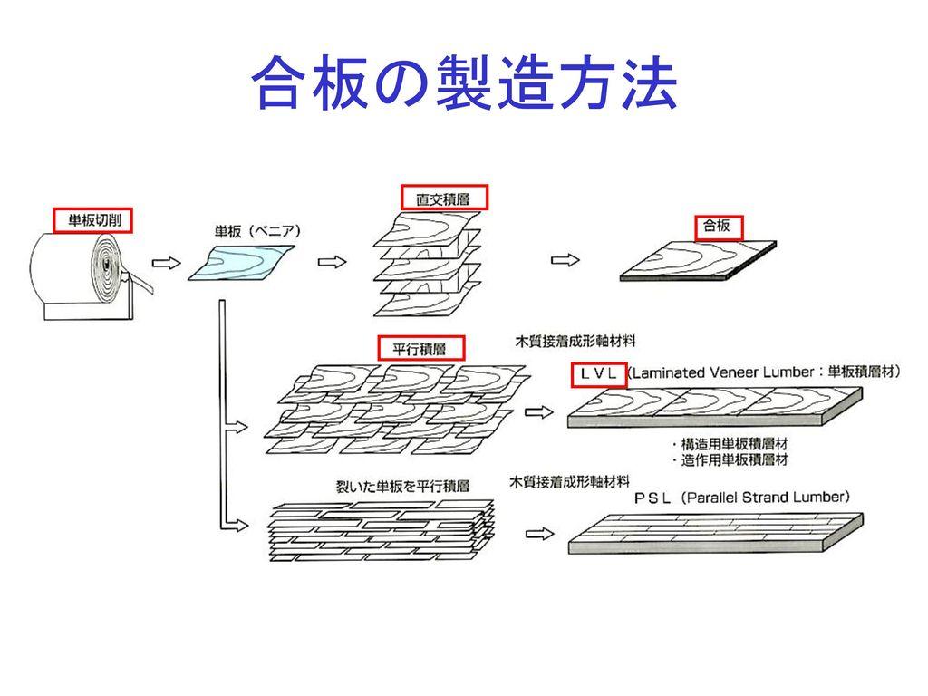 合板の製造方法