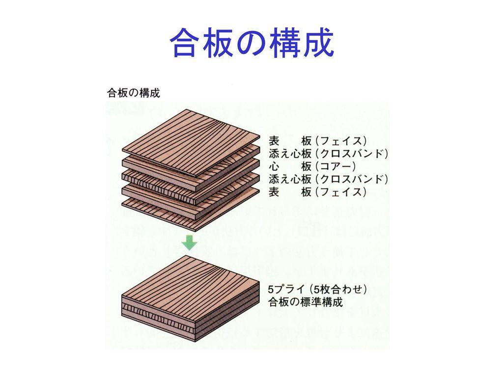 合板の構成