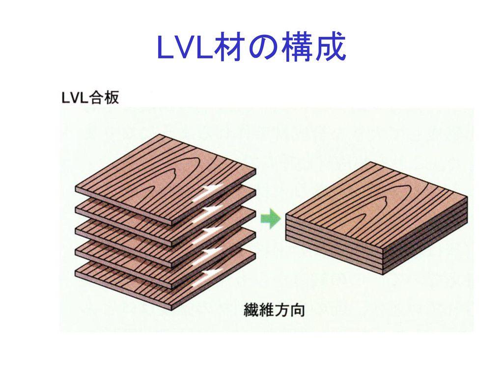 LVL材の構成