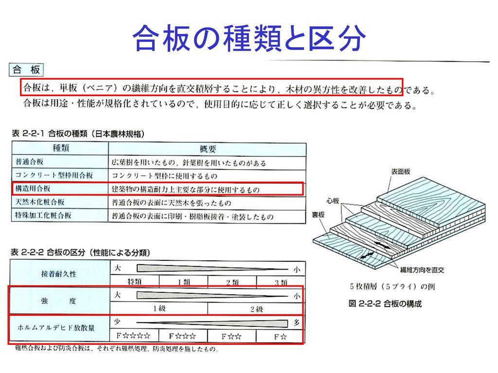 合板の種類と区分