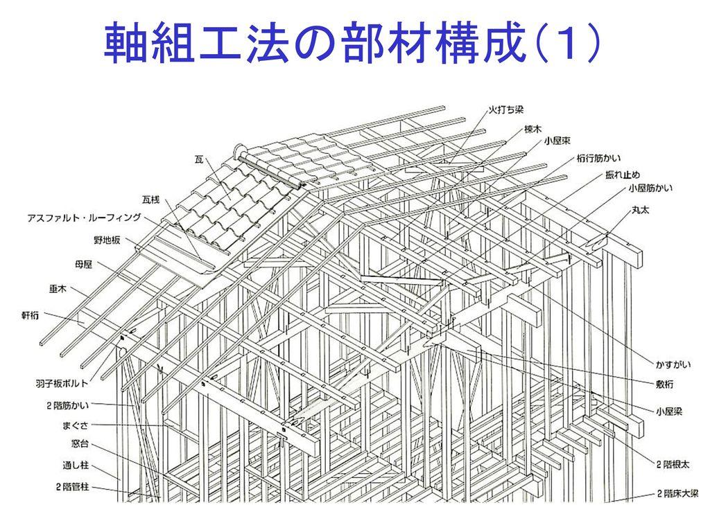 軸組工法の部材構成(1)