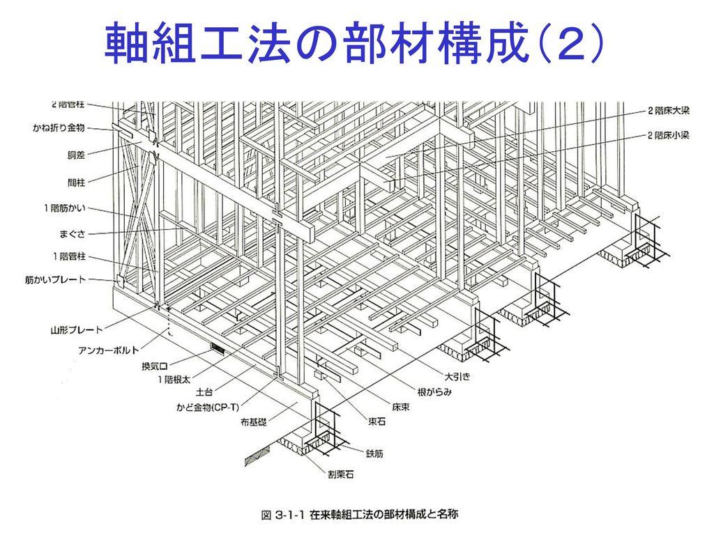 軸組工法の部材構成(2)