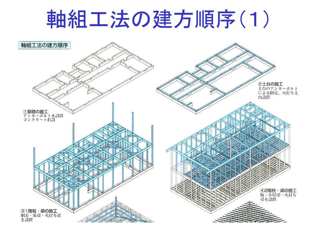 軸組工法の建方順序(1)
