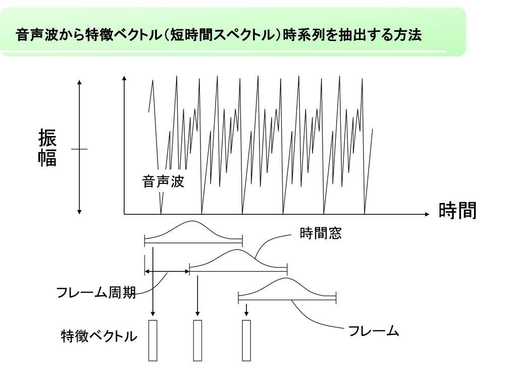 音声波から特徴ベクトル(短時間スペクトル)時系列を抽出する方法