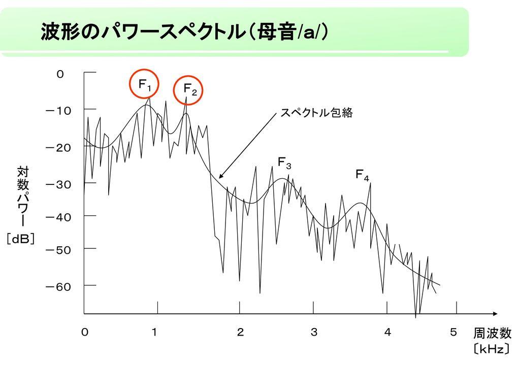 波形のパワースペクトル(母音/a/) F1 F2 F3 対数パワー F4 [dB] 周波数 〔kHz〕 0 -10 スペクトル包絡 -20