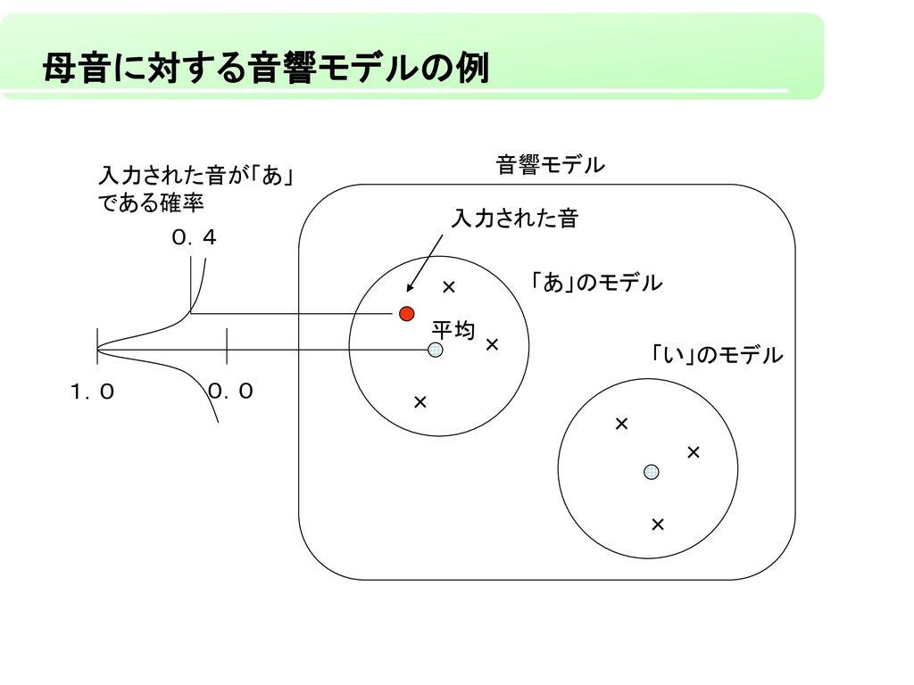 母音に対する音響モデルの例 音響モデル 入力された音が「あ」 である確率 入力された音 0.4 「あ」のモデル × 平均 × 「い」のモデル