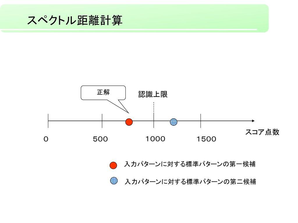 スペクトル距離計算 認識上限 スコア点数 0 500 1000 1500 正解 入力パターンに対する標準パターンの第一候補