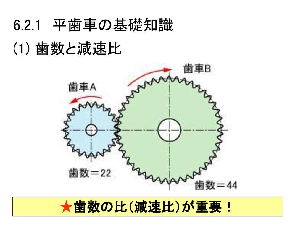 6.2.1 平歯車の基礎知識 (1) 歯数と減速比 ★歯数の比(減速比)が重要!