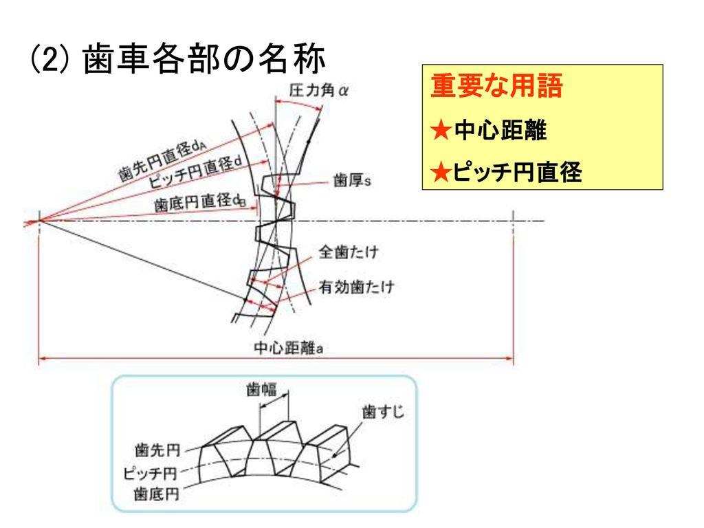 (2) 歯車各部の名称 重要な用語 ★中心距離 ★ピッチ円直径