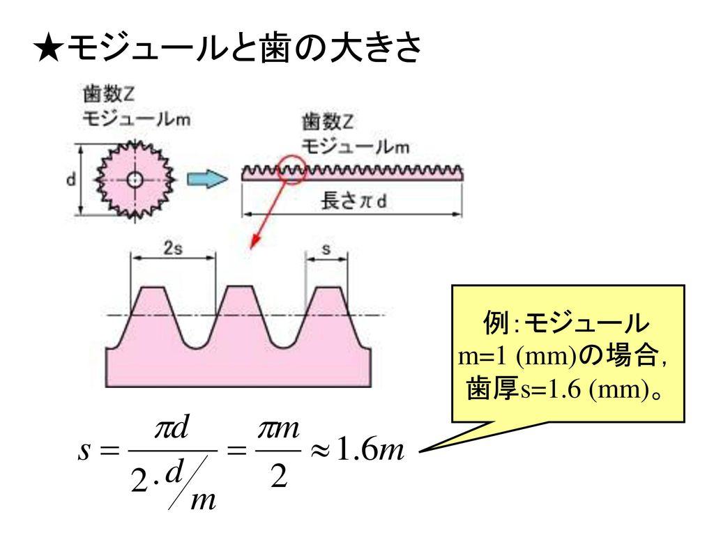 例:モジュールm=1 (mm)の場合,歯厚s=1.6 (mm)。