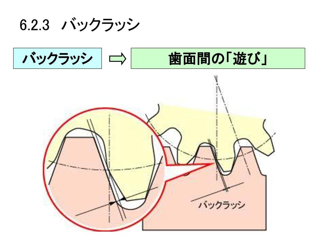 6.2.3 バックラッシ バックラッシ 歯面間の「遊び」