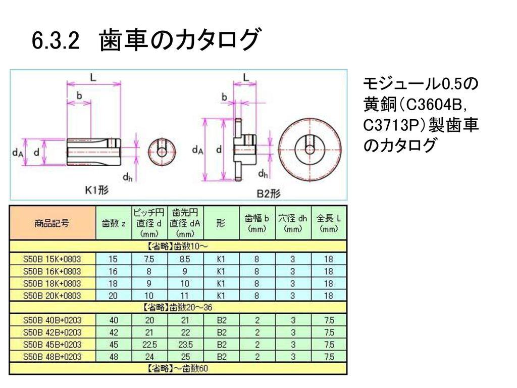 6.3.2 歯車のカタログ モジュール0.5の黄銅(C3604B,C3713P)製歯車のカタログ