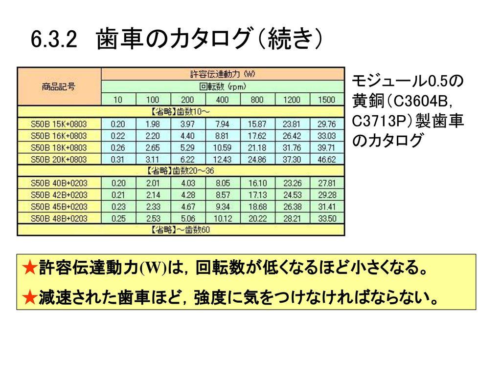 6.3.2 歯車のカタログ(続き) モジュール0.5の黄銅(C3604B,C3713P)製歯車のカタログ