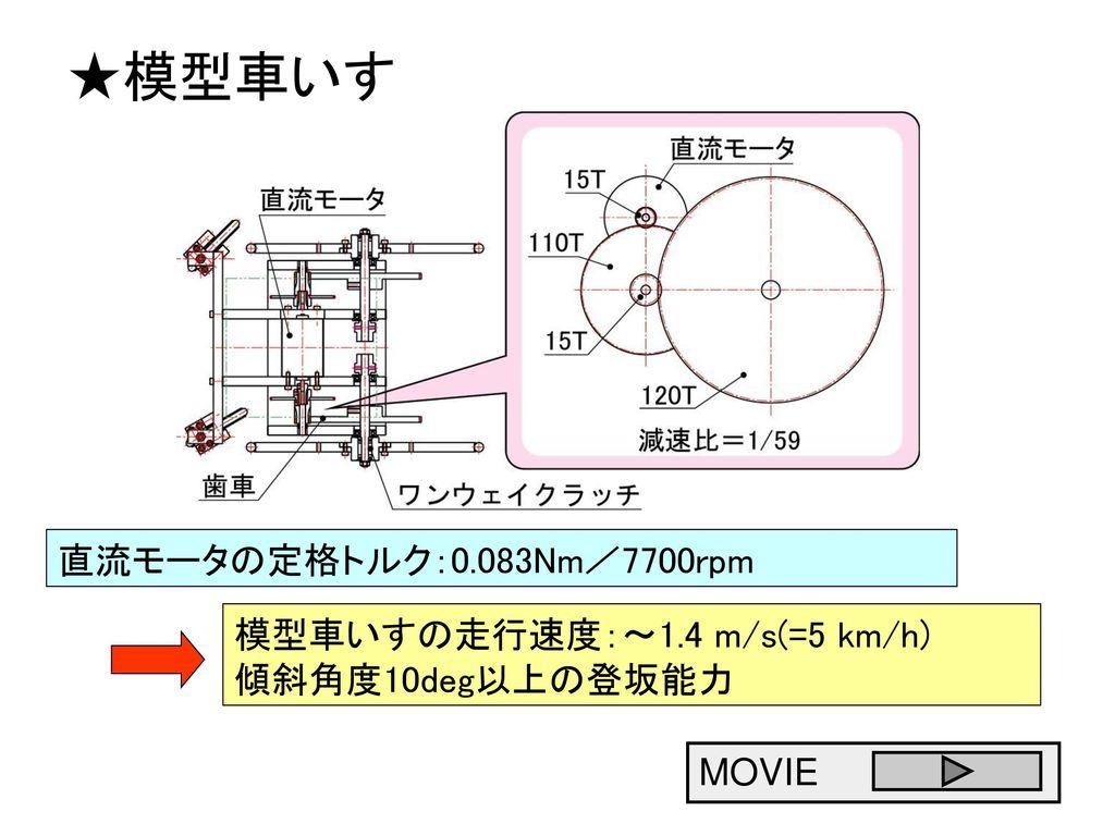 ★模型車いす 直流モータの定格トルク:0.083Nm/7700rpm 模型車いすの走行速度:~1.4 m/s(=5 km/h)