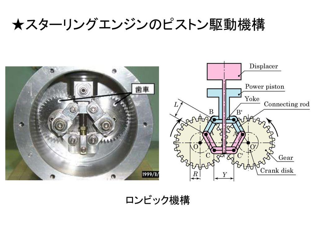 ★スターリングエンジンのピストン駆動機構