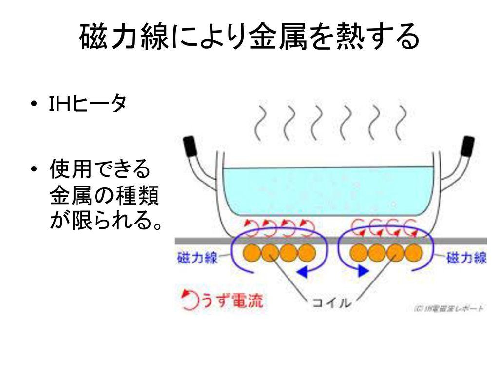 磁力線により金属を熱する IHヒータ 使用できる金属の種類が限られる。