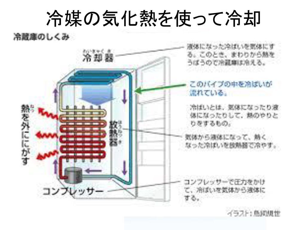冷媒の気化熱を使って冷却 冷蔵庫 エアコン 冷媒によっては環境に負荷がかかる。