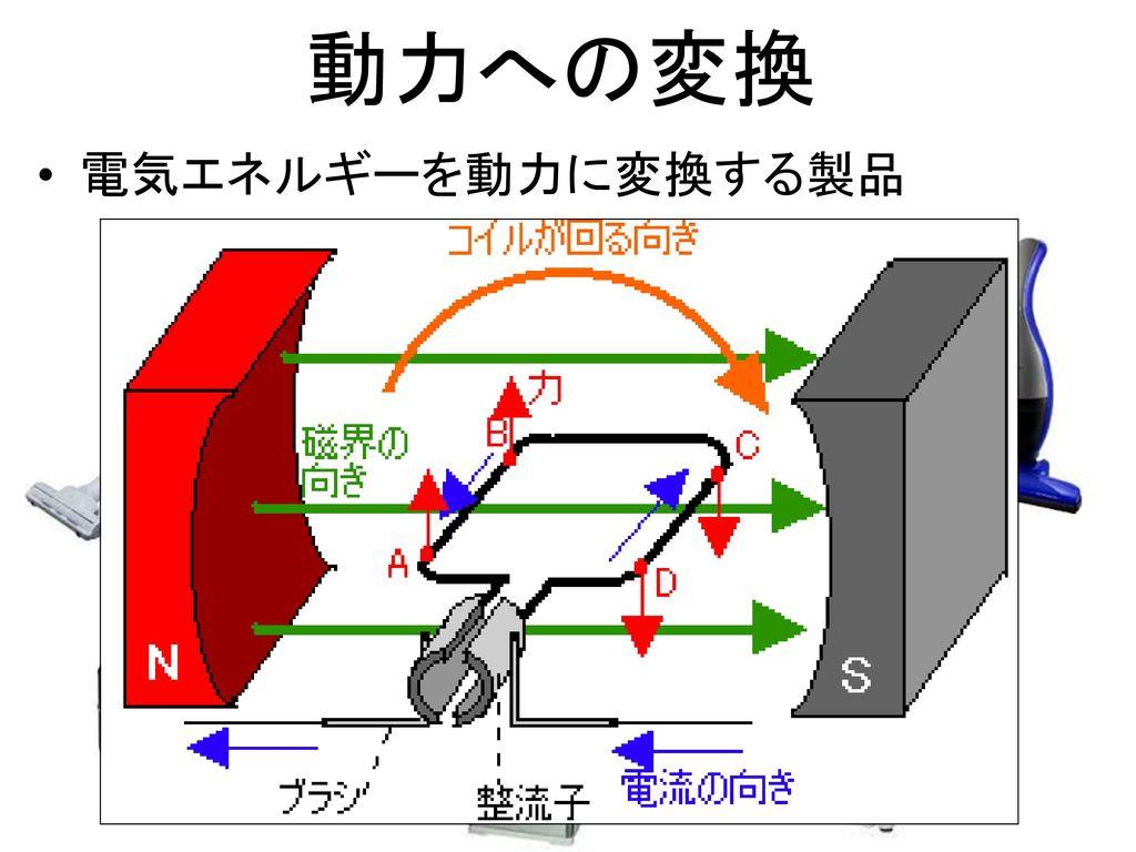 動力への変換 電気エネルギーを動力に変換する製品
