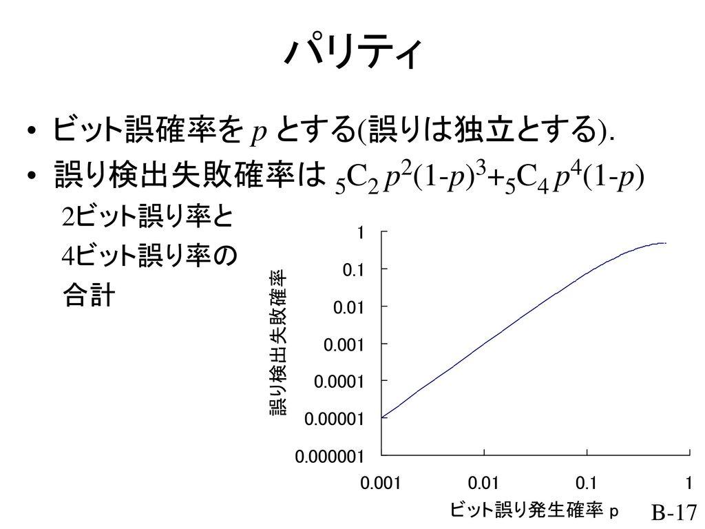 パリティ ビット誤確率を p とする(誤りは独立とする). 誤り検出失敗確率は 5C2 p2(1-p)3+5C4 p4(1-p)