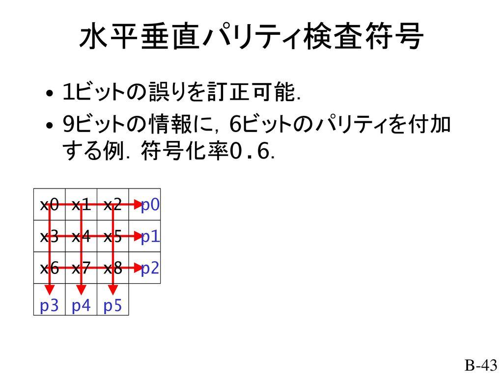 水平垂直パリティ検査符号 1ビットの誤りを訂正可能. 9ビットの情報に,6ビットのパリティを付加する例.符号化率0.6. x0 x1 x2