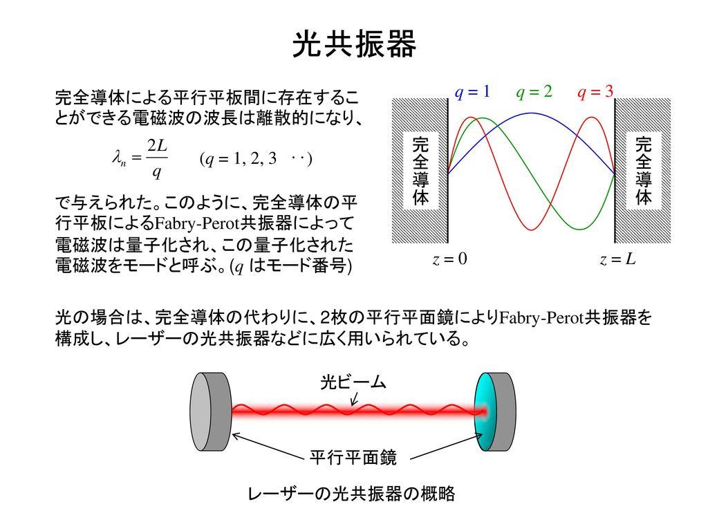光共振器 q = 3 q = 1 q = 2 完全導体による平行平板間に存在することができる電磁波の波長は離散的になり、 完全導体