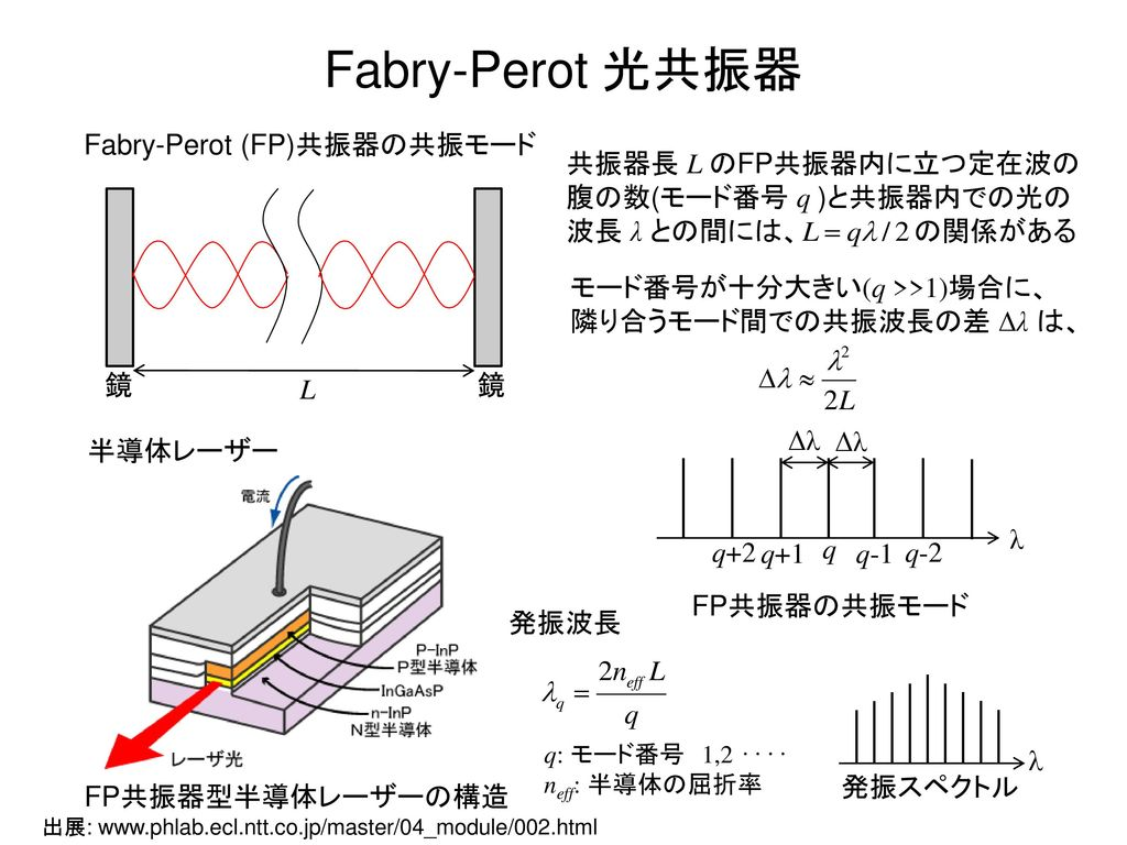 Fabry-Perot (FP)共振器の共振モード