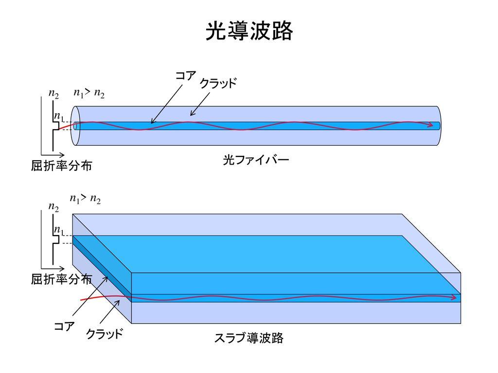 光導波路 コア クラッド n2 n1> n2 n1 光ファイバー 屈折率分布 n1> n2 n2 n1 屈折率分布 コア
