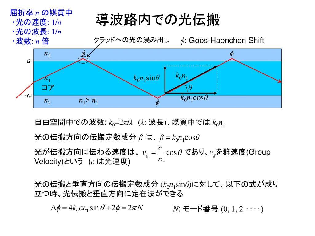 導波路内での光伝搬 屈折率 n の媒質中 ・光の速度: 1/n ・光の波長: 1/n ・波数: n 倍