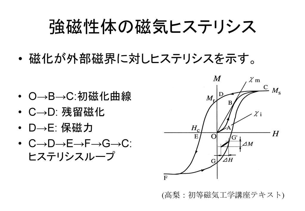 強磁性体の磁気ヒステリシス 磁化が外部磁界に対しヒステリシスを示す。 O→B→C:初磁化曲線 C→D: 残留磁化 D→E: 保磁力